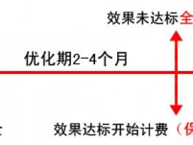沈阳网站优化seo(搜索引擎优化)服务价格表