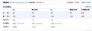 沈阳seo:曝光下我的博客流量数据